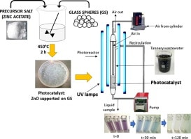 Facile method to immobilize ZnO particles on glass spheres for the photocatalytic treatment of tannery wastewater