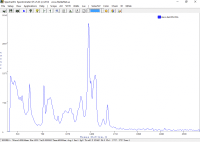 1064nm Raman Spectrometer Spectra of Aleve Gelcaps