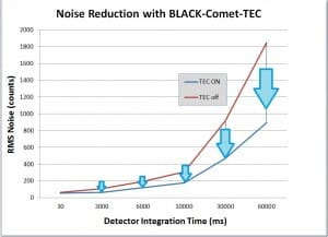 BLACK-Comet-TEC RMS noise reduction chart