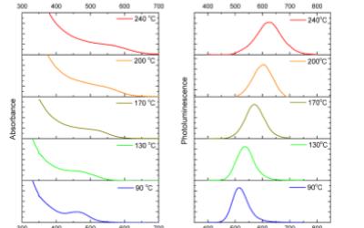 Cd-free quantum dot pellets for efficient white light generation
