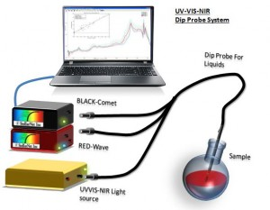 BLACK-Comet & RED-Wave Spectrometer System with Dip probe measuring from 200-2300nm