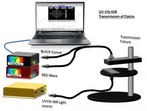 Filter Transmission Measurements (200-1700nm) using a SL5 UV-VIS Deuterium Halogen Light Source, Transmission Fixture, Optical Fibers and Y-splitter fiber, and BLACK-Comet + DWARF-Star DUAL-DSR System