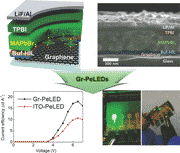 Efficient Flexible Organic/Inorganic Hybrid Perovskite Light-Emitting Diodes Based on Graphene Anode