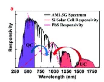 A Core Multiple Shell Nanostructure Enabling Concurrent