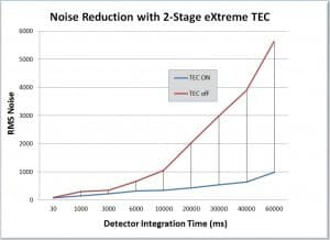 Noise Reduction with 2-stage extreme TEC