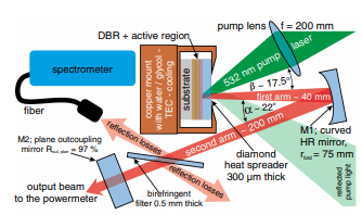 AlGaAs-based vertical-external-cavity surface-emitting laser exceeding 4W of direct emission power in the 740–790nm spectral range