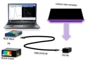 Spectrometer for Grow Lamp Measurement