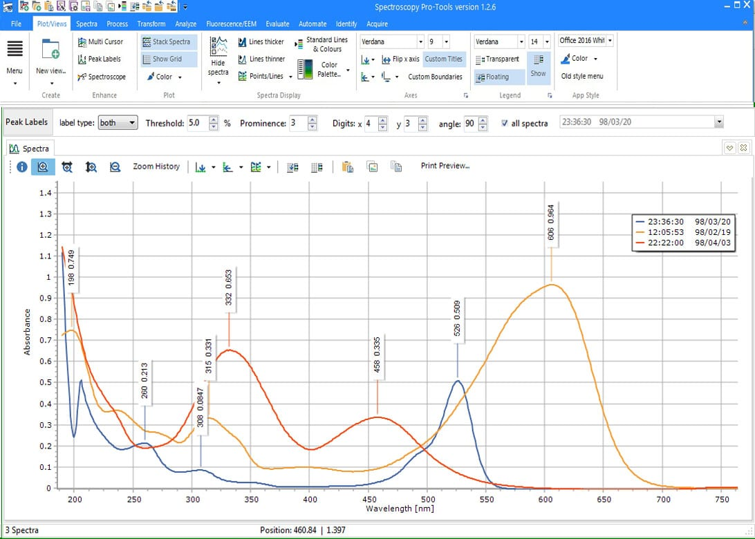 Spectroscopy Software Block Diagram Maker Pro Tools Allows You To Label Peaks With A Click Of Button Great For Showing Results Colleagues Or Publishing Your Data