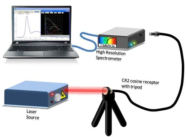 Fiber Optic Spectrum Analyzers | StellarNet us