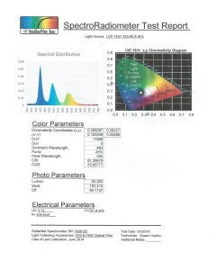 StellarNet LED Test Report