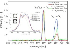 Structural and luminescent properties of germanate glasses and double-clad optical fiber co-doped with Yb3+/Ho3+