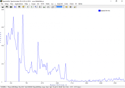 1064nm Raman Spectrometer Spectra of Sudafed