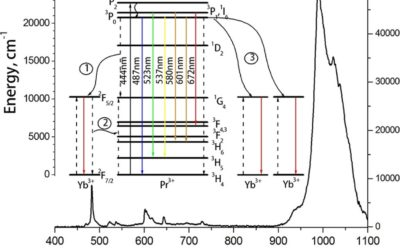 Synthesis and luminescence studies of CaF2:Yb:Pr solid solutions powders for photonics