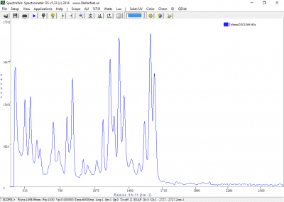 1064nm Raman Spectrometer Spectra of Tylenol