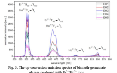 Up-conversion luminescence in low phonon heavy metal oxide glass co-doped with Er3+/Ho3+ ions