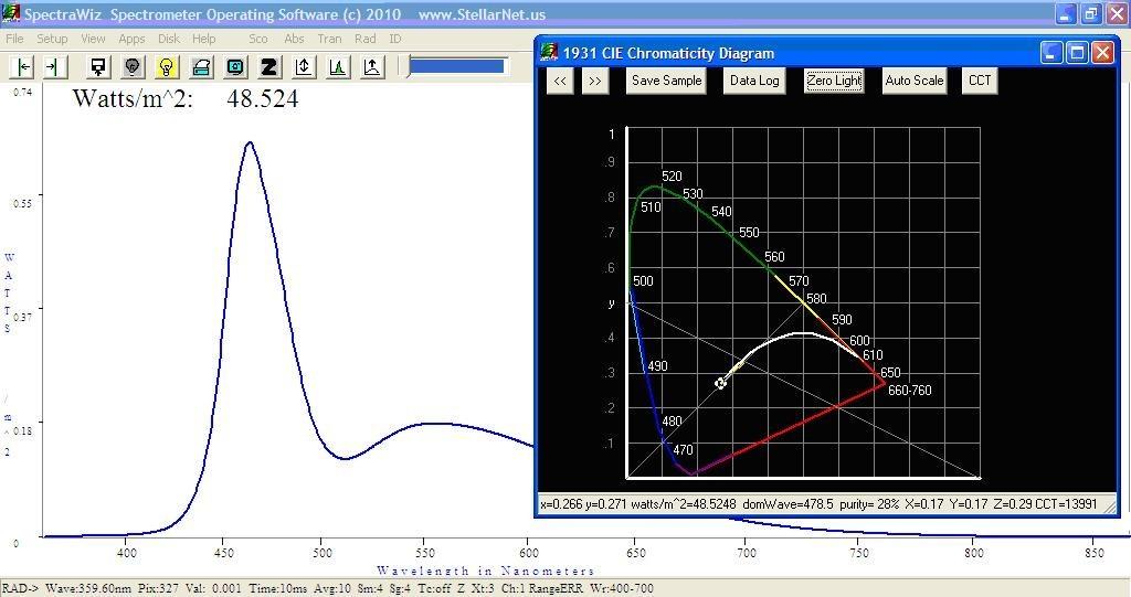 Spectroradiometers Led Measurement Stellarnet Us