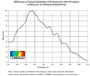 What Is Efficiency >> What Is A Detector Efficiency Curve Stellarnet Inc